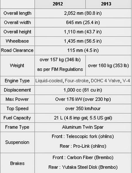 Spesifikasi Honda RC213V