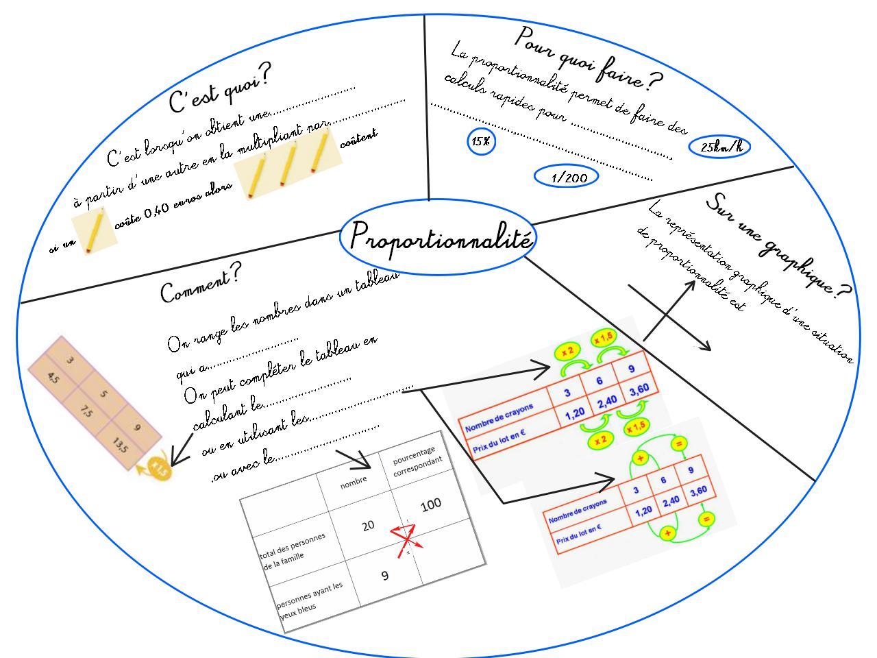Souvent Cours de Mathématiques en Mandala/Carte mentale: Proportionnalité  PO09