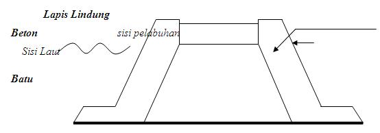 Pemecah Gelombang Sisi Miring (PGSM)