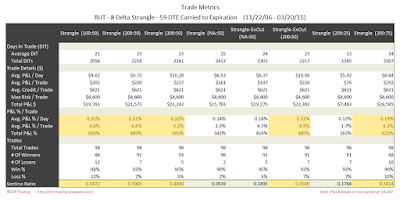 Short Options Strangle Trade Metrics RUT 59 DTE 8 Delta Risk:Reward Exits