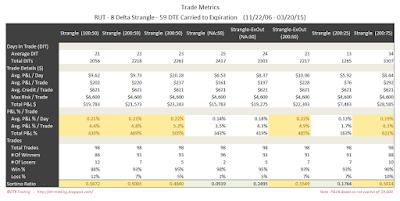 Short Options Strangle Trade Metrics RUT 59 DTE 8 Delta Risk:Reward Exits