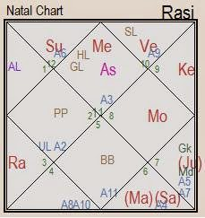 how will you meet your spouse astrology Archives - The Vedic Siddhanta