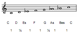 Minor Diatonic Scale