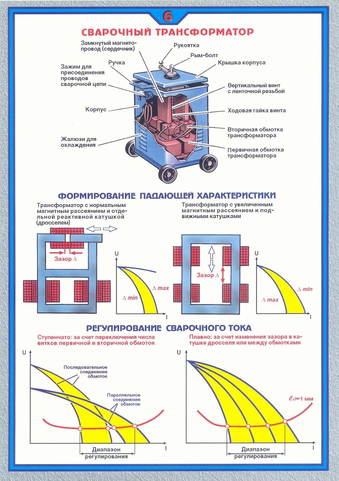 шубы мутона из чего состоит сварочный аппарат трансформаторного типа телефоны строительных