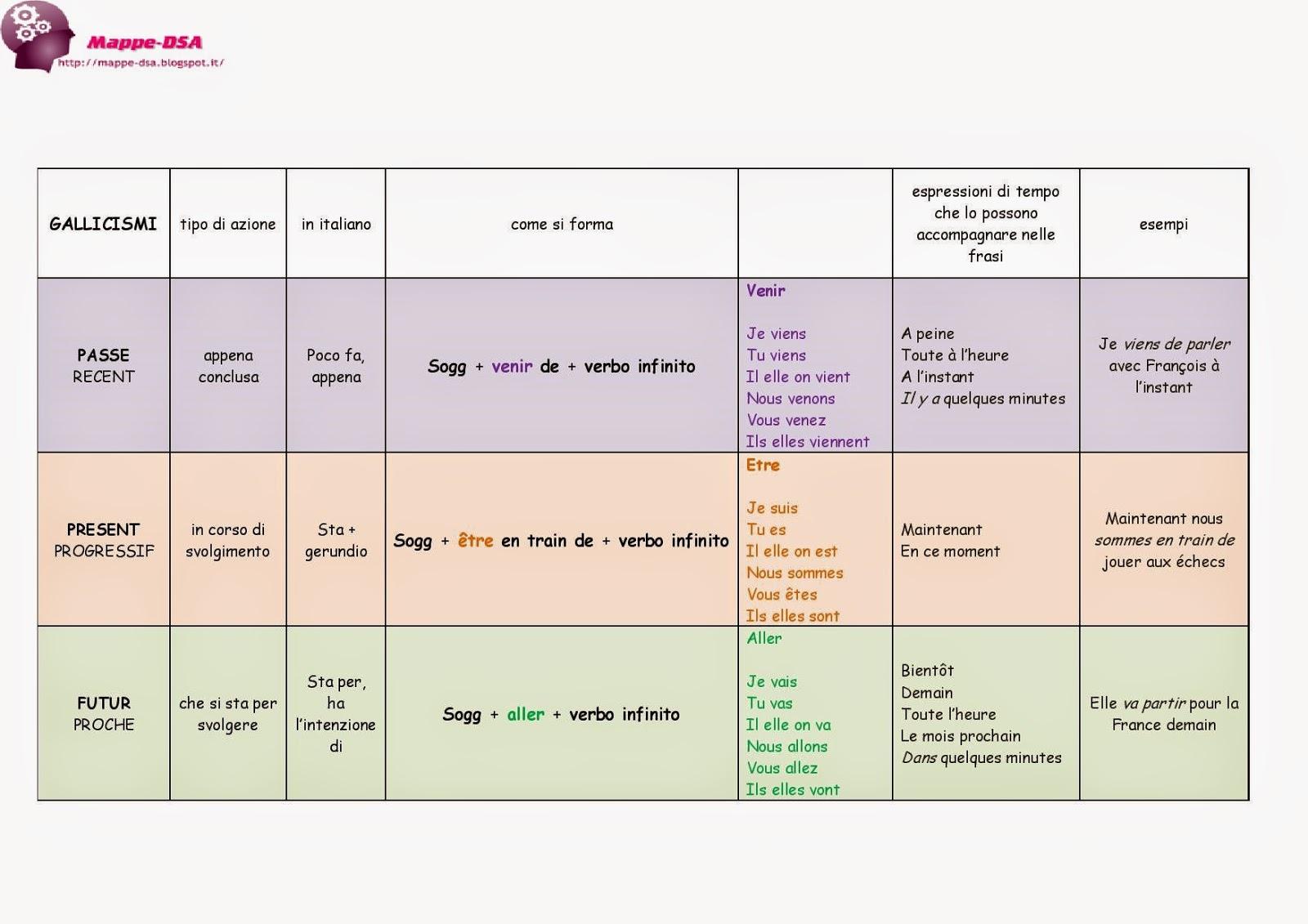 mappa tabella francese gallicismi dsa