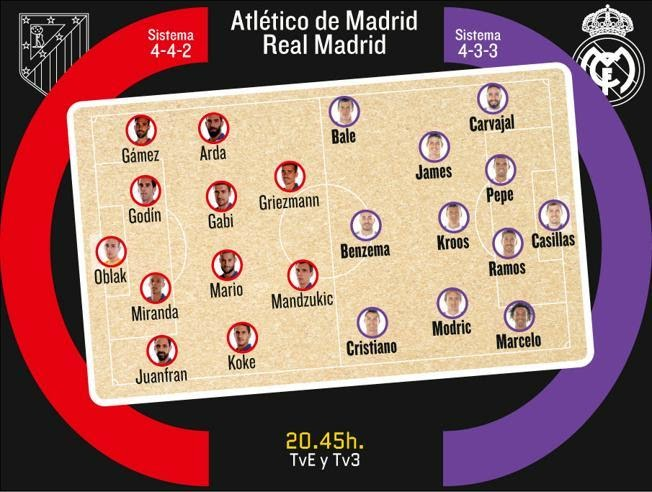 Atletico de Madrid - Real Madrid champions quater-final 2015 line-ups