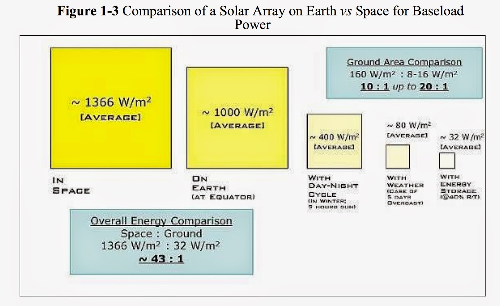 space baseload solar head