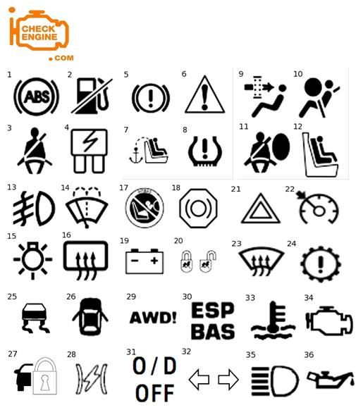 i check engine  com  dashboard symbols meaning