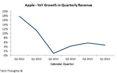 Apple - YoY Revenue Growth