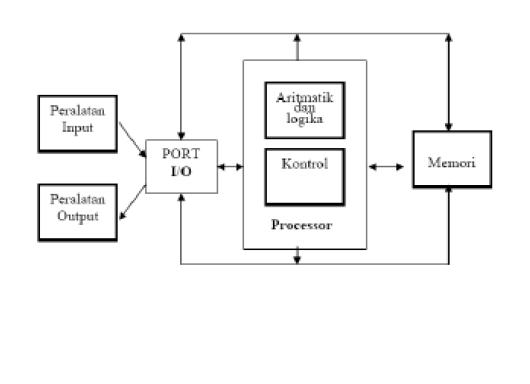 Struktur dan fungsi komputer lukman hakim struktur dan fungsi komputer ccuart Image collections