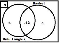 Welcome to my blog mengerjakan soal himpunan diagram venn dan gambar diagram venn yang menunjukkan pernyataan di atas adalah ccuart Gallery