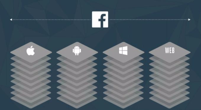Facebook como plataforma de Internet