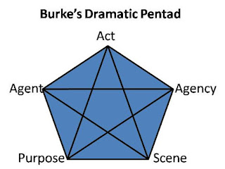 dramatism theory and kenneth burke Ideology, reality, and rhetoric : kenneth burke's dramatism  the american philosopher and literary critic kenneth burke was an  a tangible theory of.