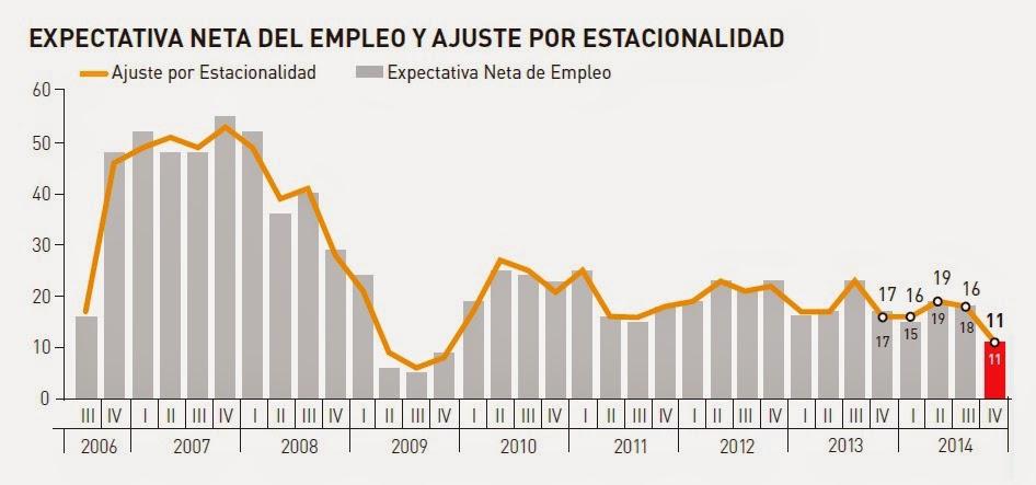 Expectativa-del-empleo-en-peru-para-el-cuarto-trimestres-2014