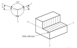 Proyeksi isometri dengan posisi normal