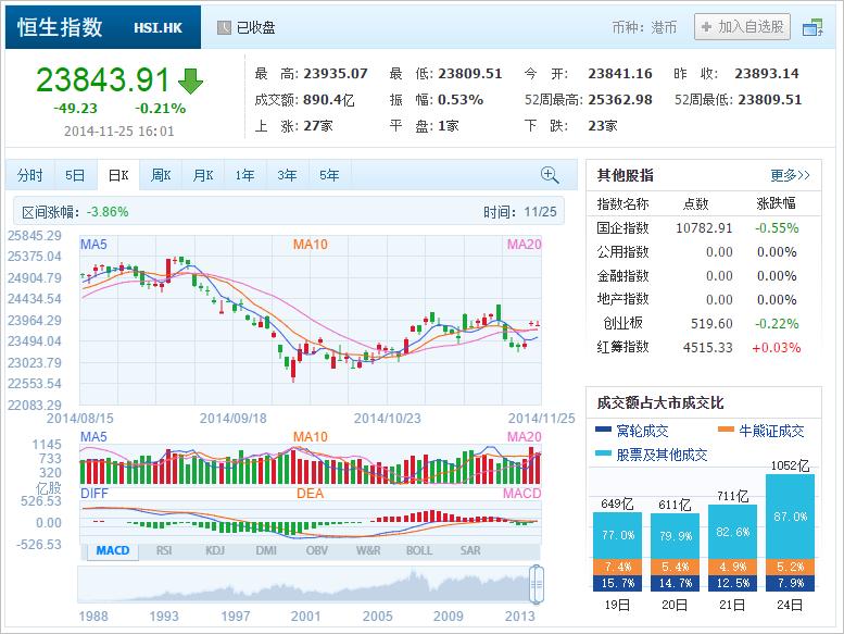 中国株コバンザメ投資 香港ハンセン指数20141125
