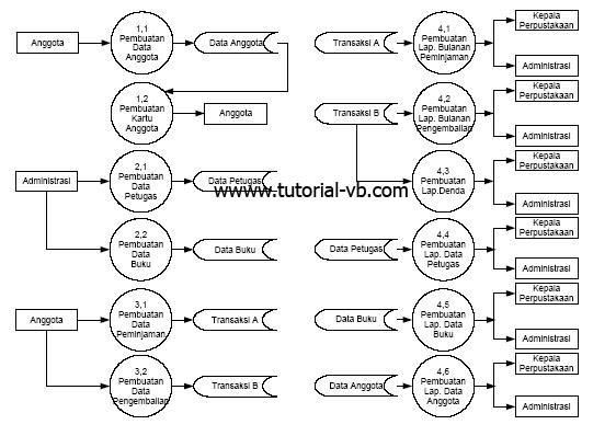 Database perpustakaan visual basic 60 vb net tugas akhir level 0 ccuart Choice Image