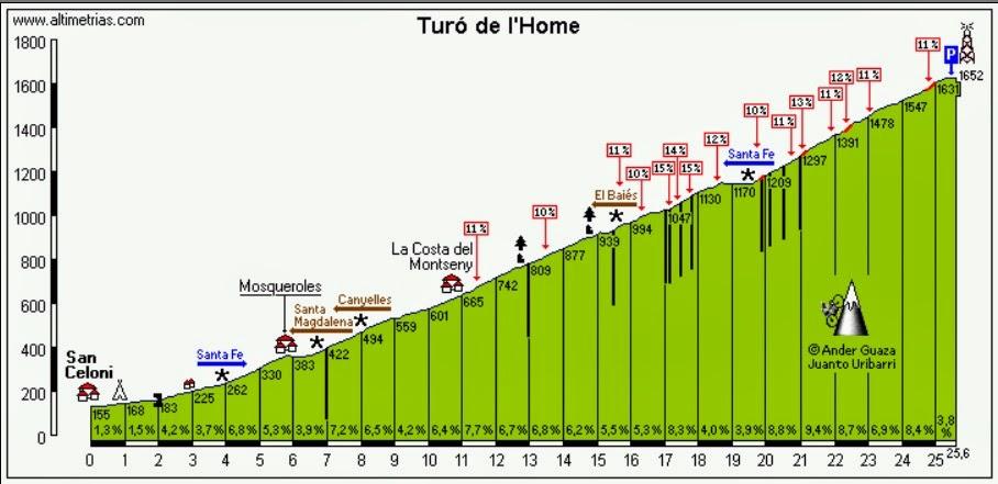 Montseny climb Ironman 70.3 Barcelona
