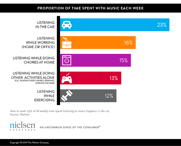 Time spent with music - Nielsen study