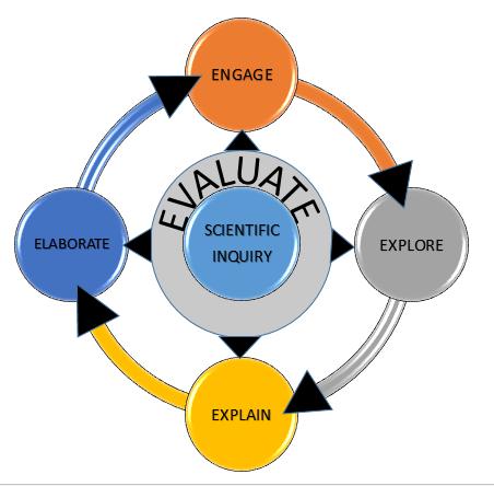 5 e's of scientific inquiry