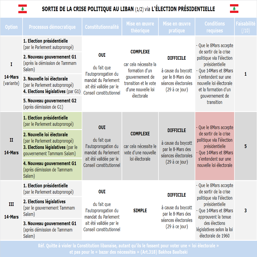 résultat élection liban