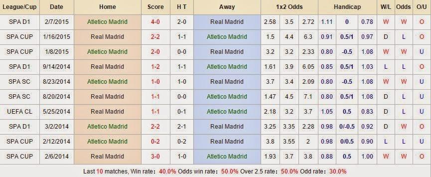 Soi kèo cá cược Atletico vs Real Madrid