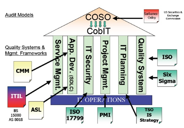 cobit vs itil Isacasflorg.