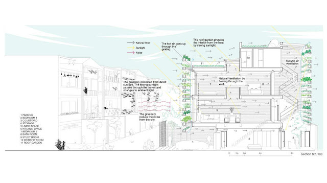 Detailed illustration of how home works with green facade