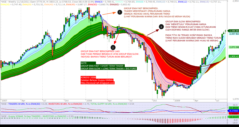 Guppy mma trading system