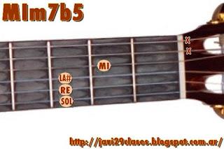 Acordes de guitarra menores con séptima menor y quinta bemol (m7b5)