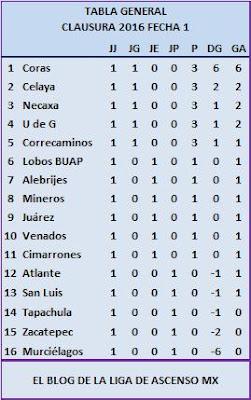 Ascenso MX: Ascenso MX Clausura 2016 Jornada 1 Partidos y Resultados ...