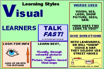 learning styles a look at auditory and visual learning Learning styles should be easy to prove through science, he explains — for instance, by taking 50 auditory learners and 50 visual learners and exposing them to a mix of learning experiences despite the dearth of scientific evidence for learning styles, the idea remains pervasive in our society.