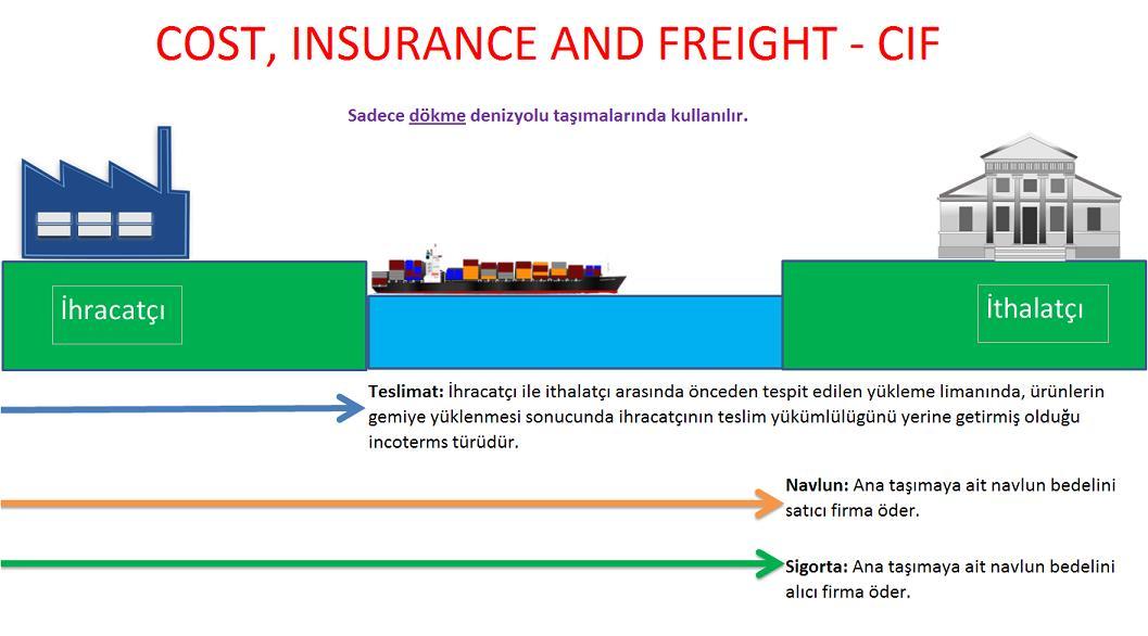Cost, Insurance and Freight - CIF Nedir? | disticaret.biz ...