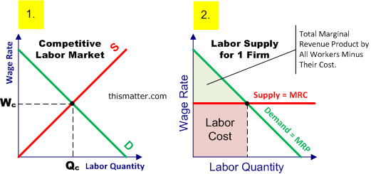 perfect labor markets While calculating the labor supply elasticity with respect to wages, a perfectly inelastic labor supply implies which of the following assume a competitive labor market was initially at equilibrium the government then imposes a minimum wage that is above the market clearing level.