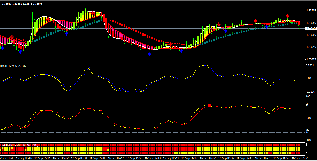 Profitable forex scalping system