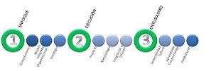 Modelo Colaborativo para la                                           Gestión Organizacional