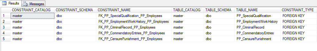 Sql query  to show all tables with foreign key constraint