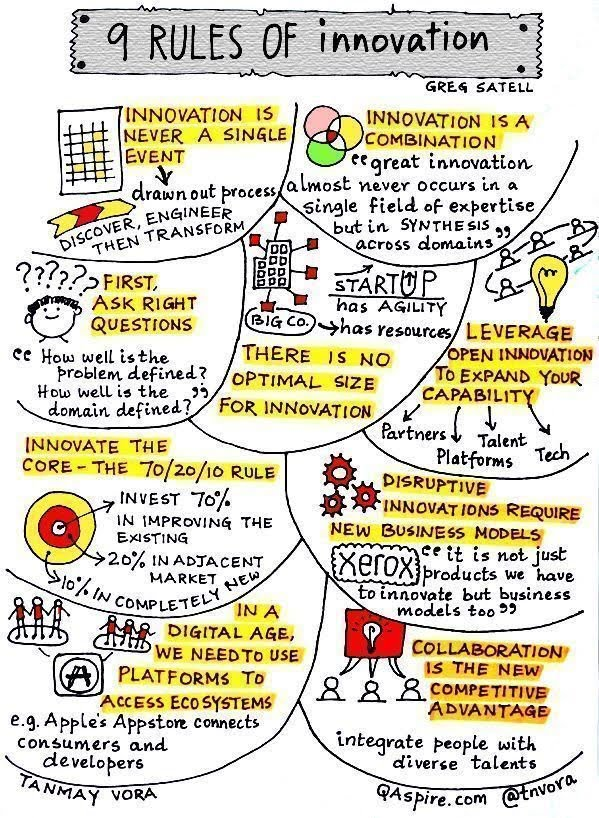 9 rules of #innovation