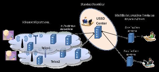 Unstructured Supplementary Service Data