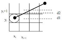 Các thuật toán vẽ đoạn thẳng trong C/C++