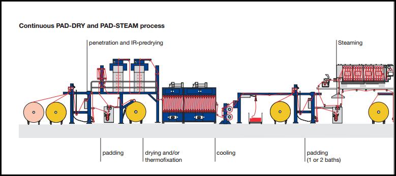 machine process