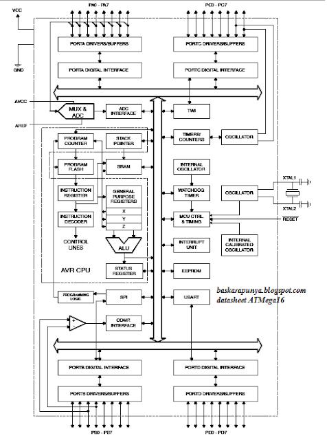 Javaservindo cv javaservindo cv arsitektur mikrokontroler atmega16 ccuart Images
