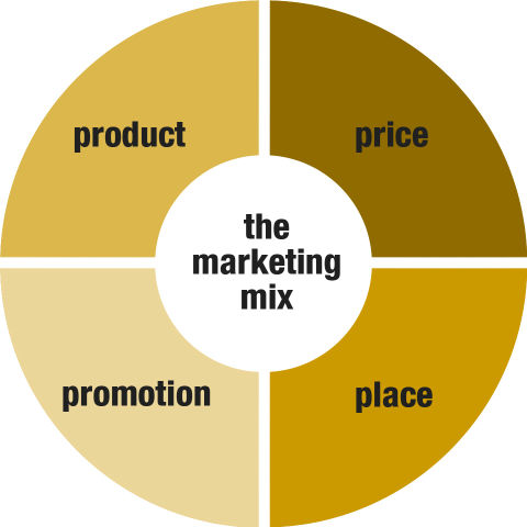 Marketing Mix: Case Studies
