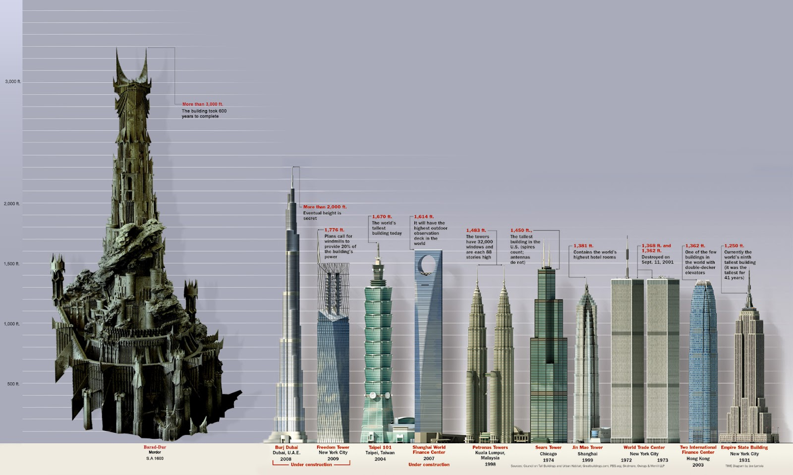 Список самых высоких зданий мира — Википедия