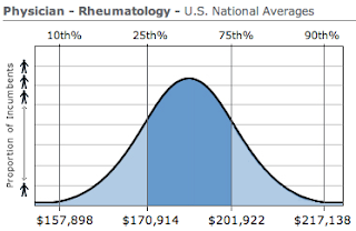 Rheumatology Physician Salary