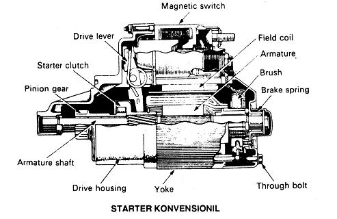 Gambar Motor Starter Tipe Konvensional