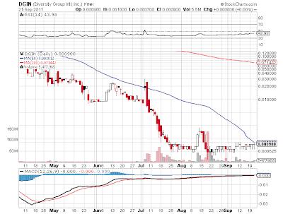 Triple Zero Stocks To Watch - PASO, SMHS, DGIN