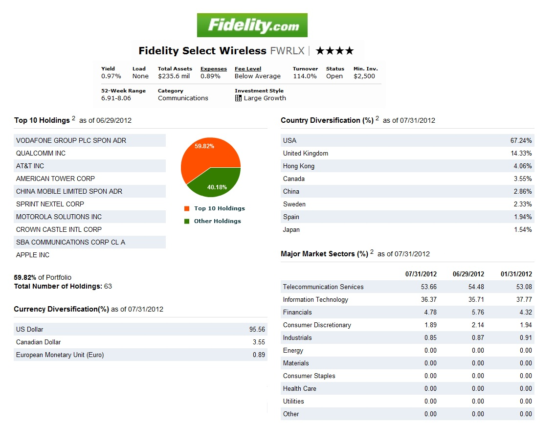 fidelity select mutual funds: