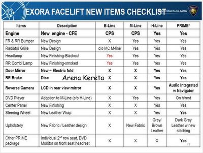 Aksesori dalaman dan luaran Proton Exora Bold Premium dan Proton Exora Prime