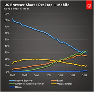 Google Chrome Browser Surpasses IE in U.S. Market